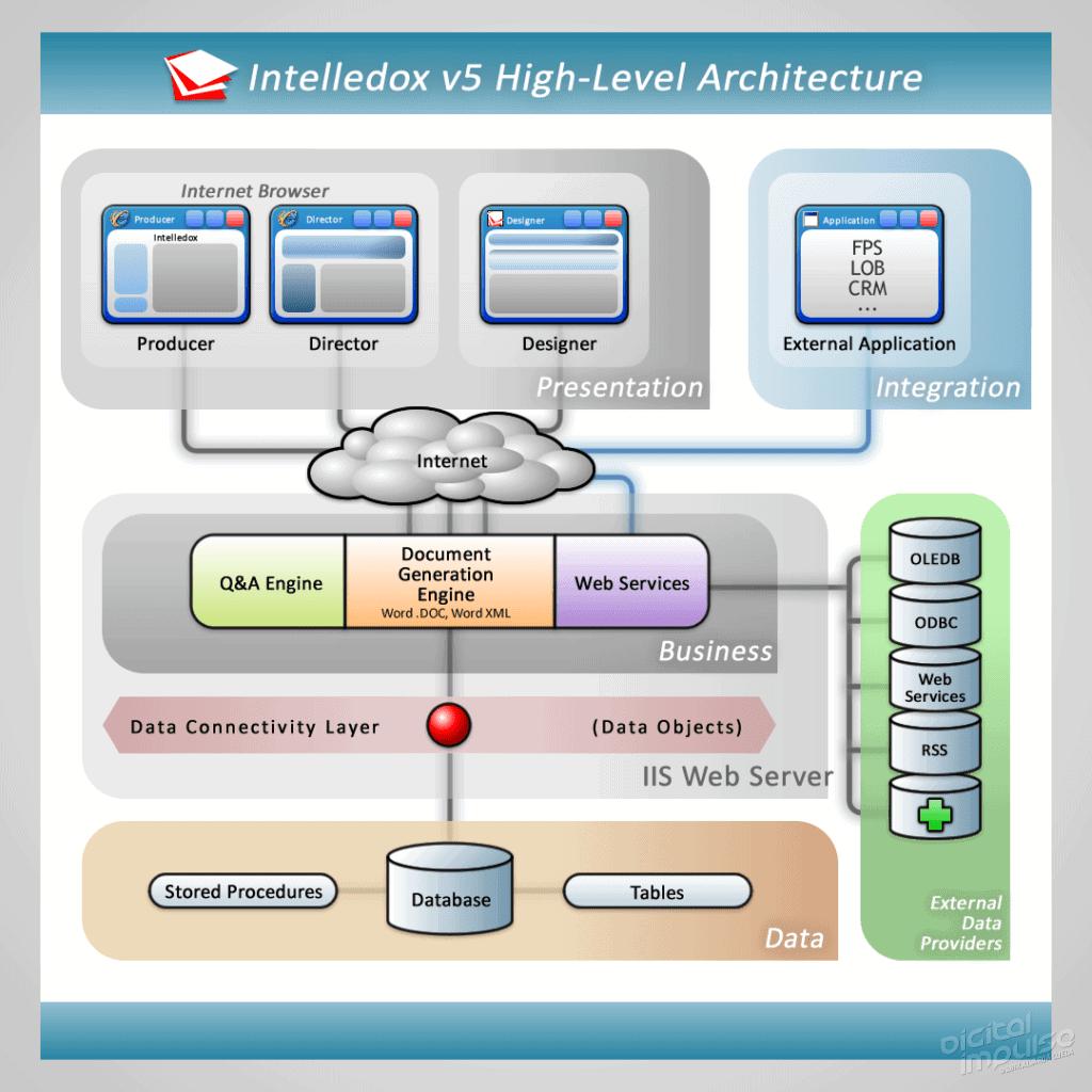 Intelledox Platform Architecture Diagram 2007 image