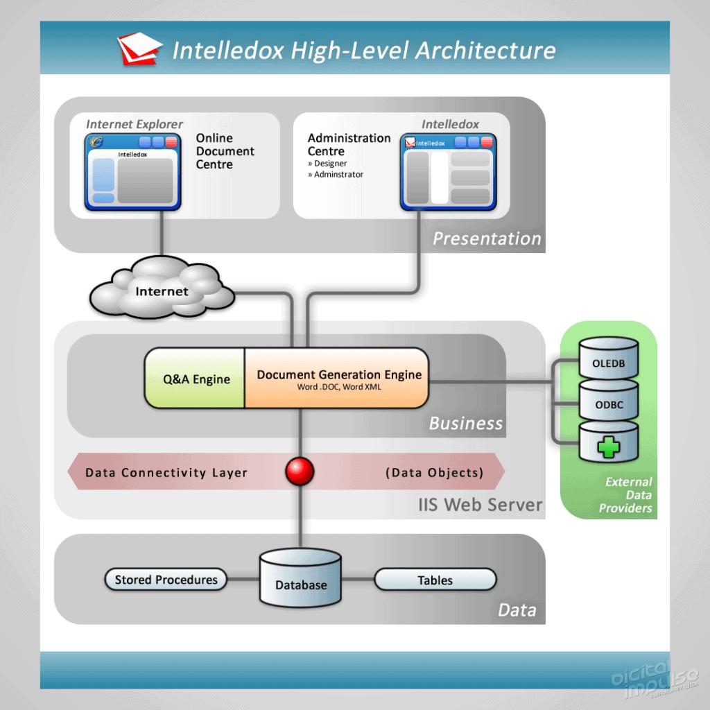 Intelledox Platform Architecture Diagram 2007 Alternate image