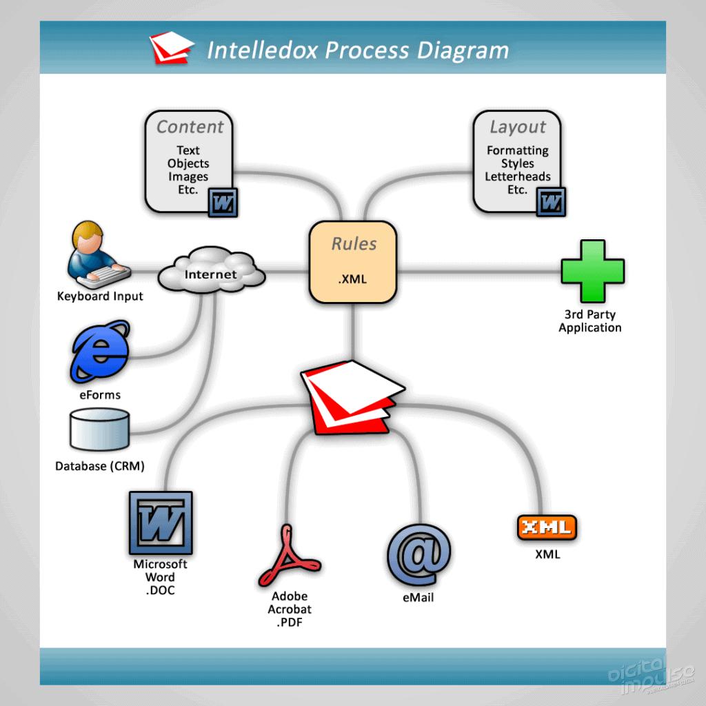Intelledox Process Diagram 2007 image