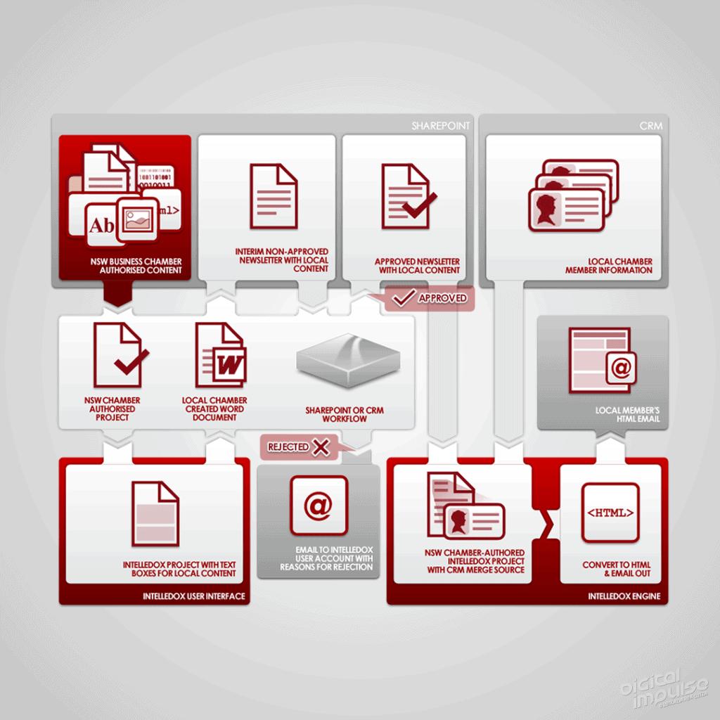 Intelledox Sharepoint & CRM 2010 image