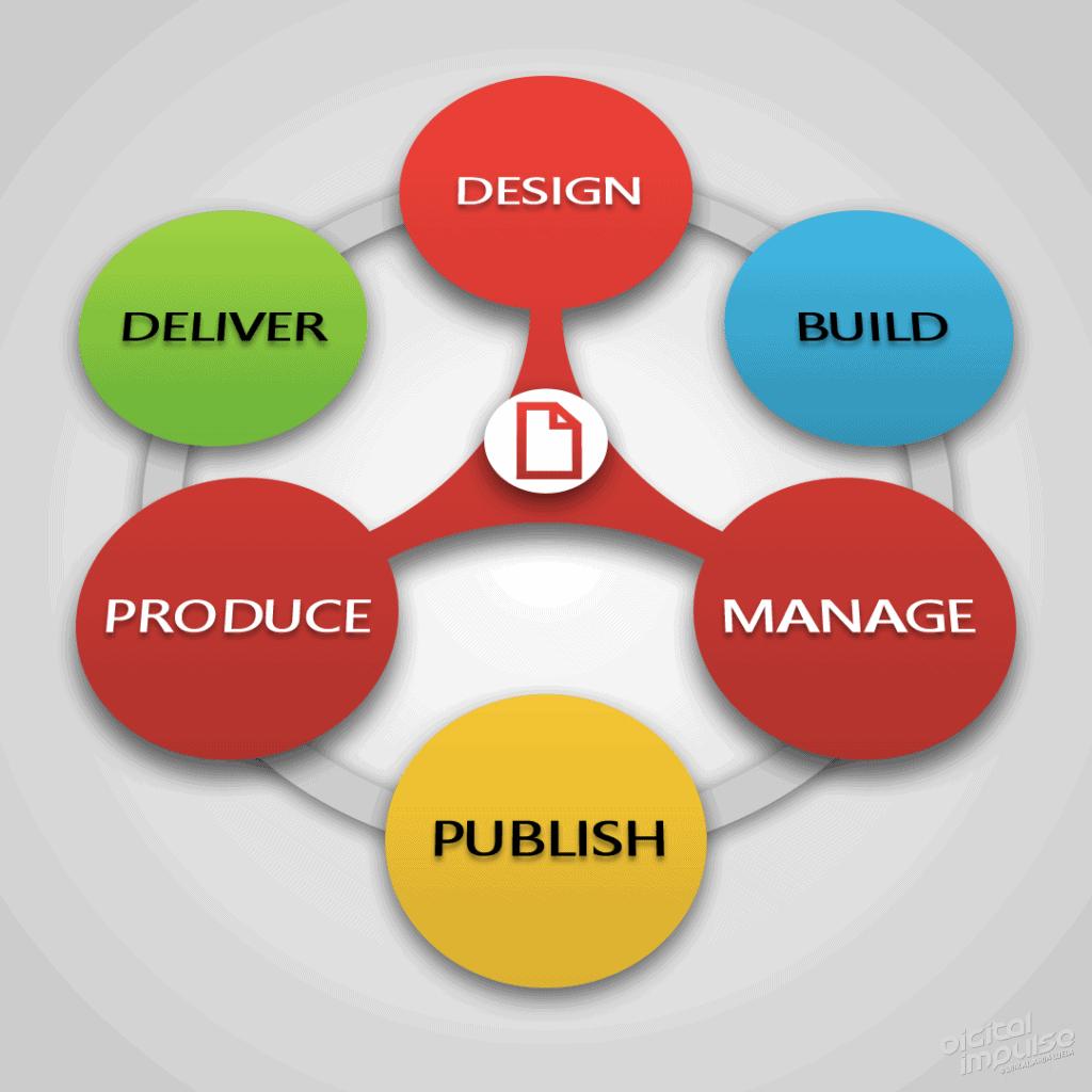 Worfklow Process Methodology 2013 Concept image