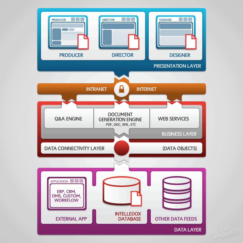 Intelledox Enterprise Architecture Diagram 2013 image
