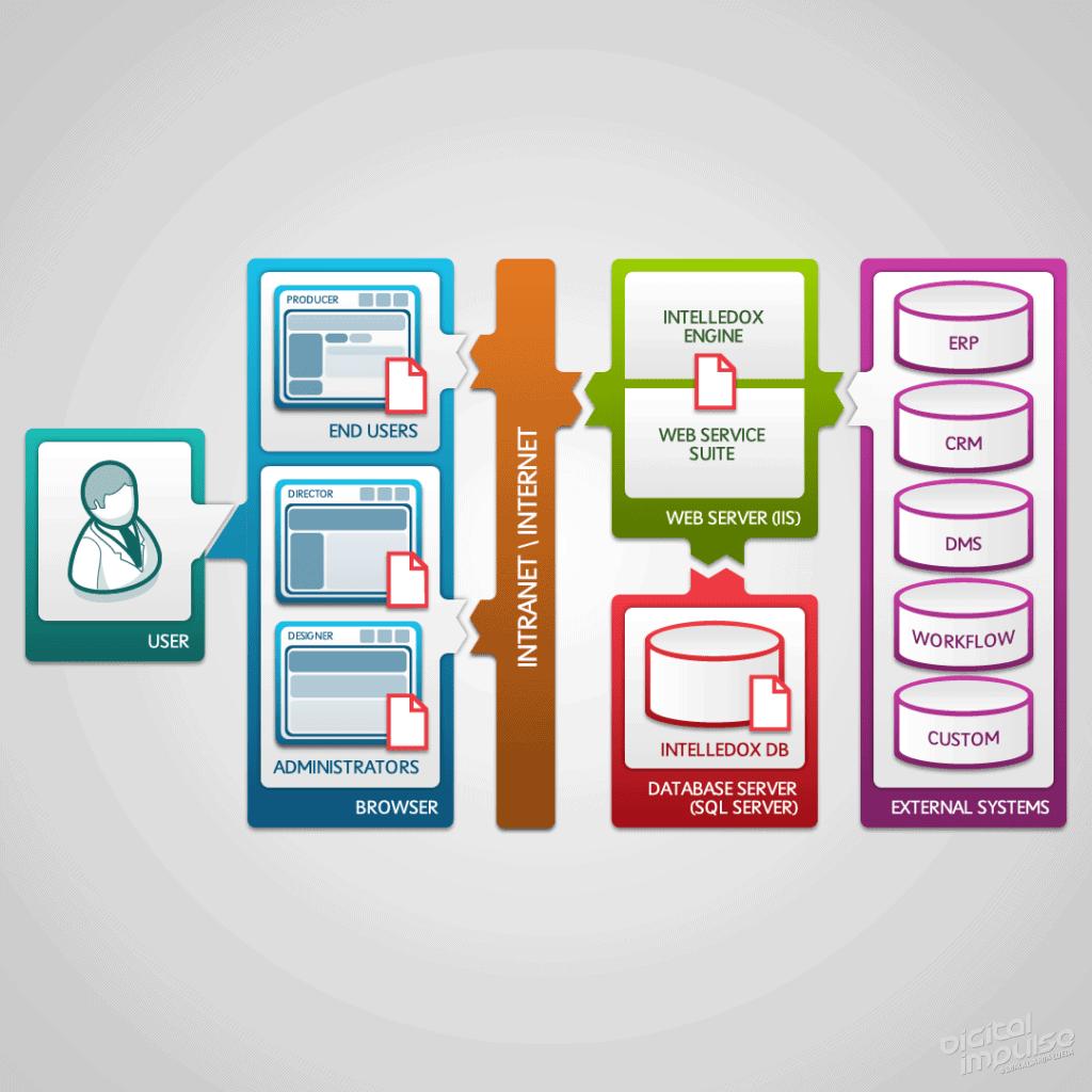 Intelledox Enterprise High Level Architecture Diagram 2013 image