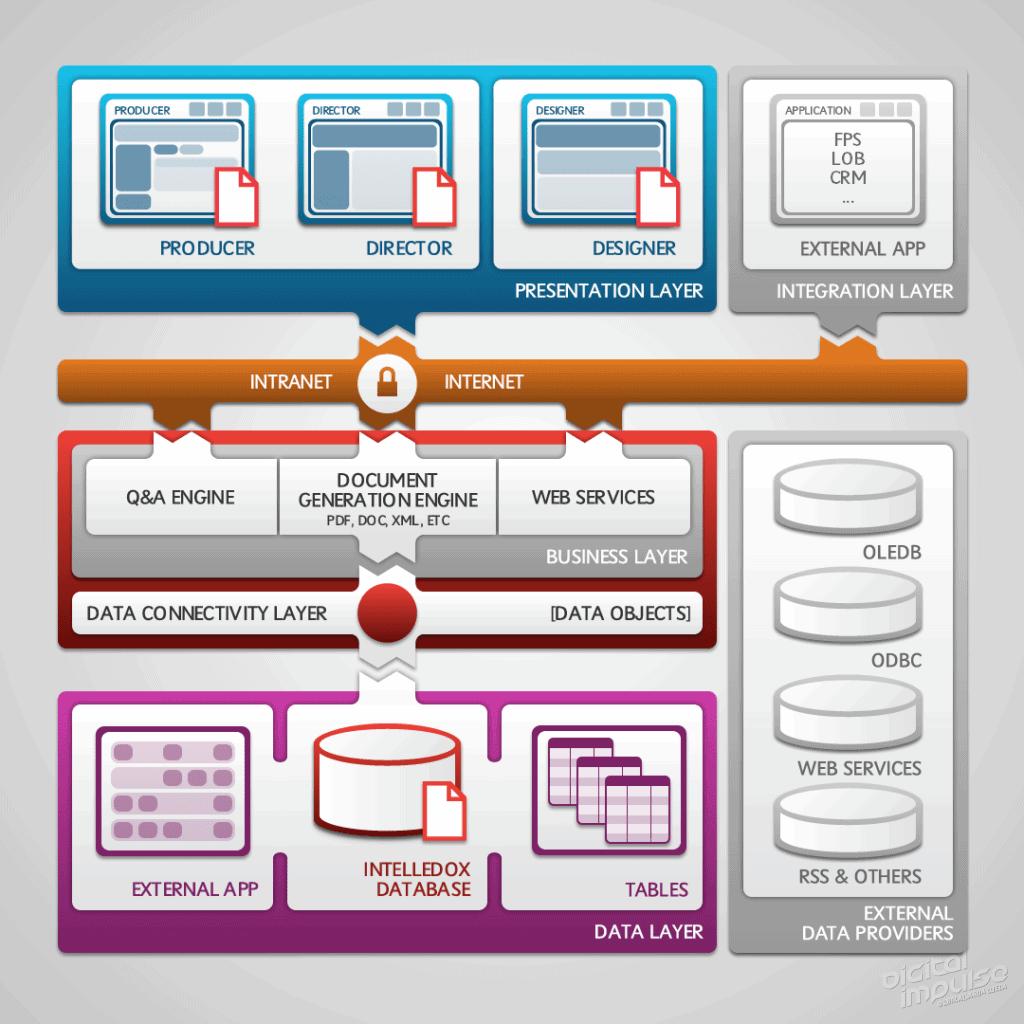 Intelledox High Level Architecture 2013 image